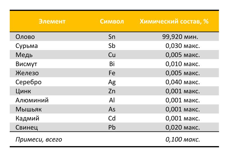 Спецификация олова
