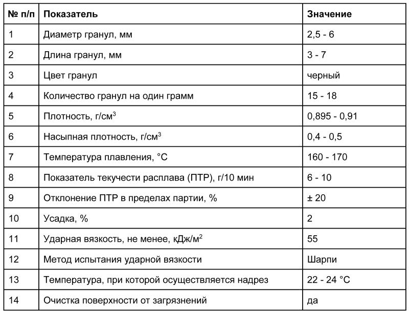 PP_spec_rus